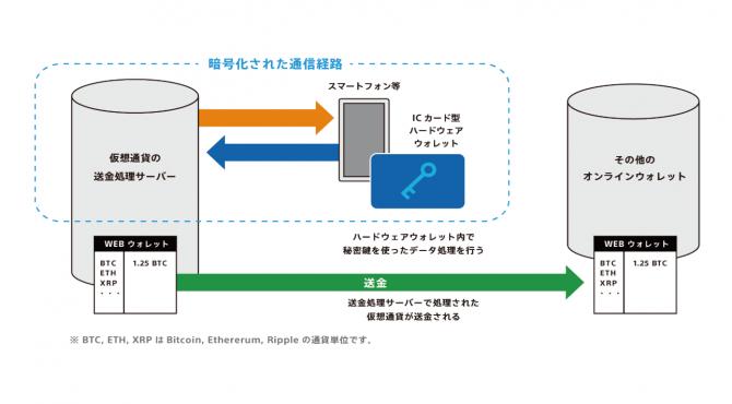 ソニーが開発!ICカード型ハードウォレット技術の概要と特徴