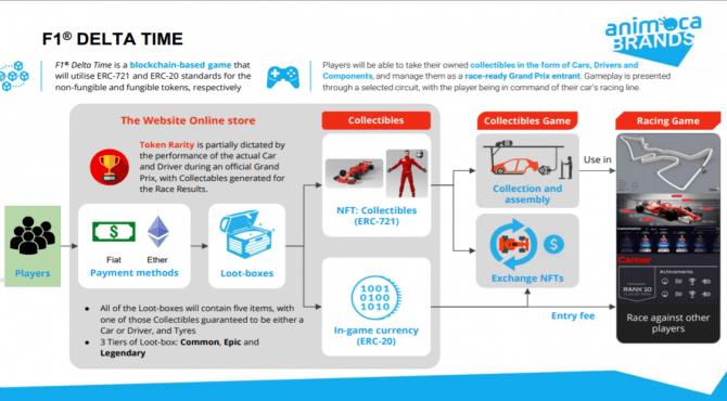 F1®Delta Time |ゲームシステムと賞金・トークンの稼ぎ方を解説