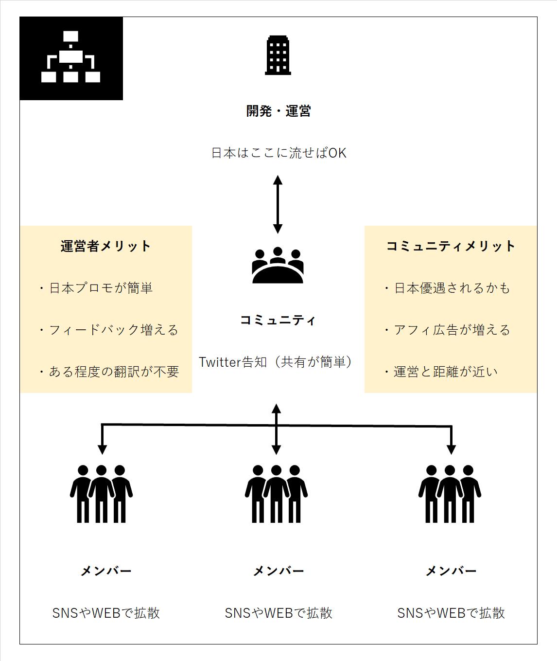 dapps_map02