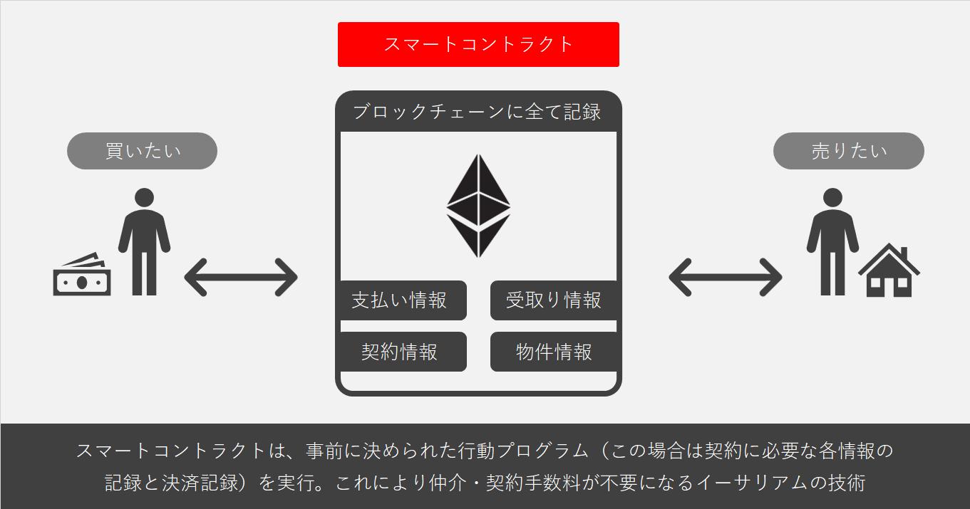 仮想通貨とは Dapps スマートコントラクト