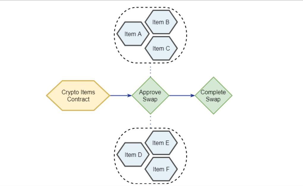 仮想通貨ゲーム ERC1155 ブロックチェーンゲーム Dapps イーサリアム