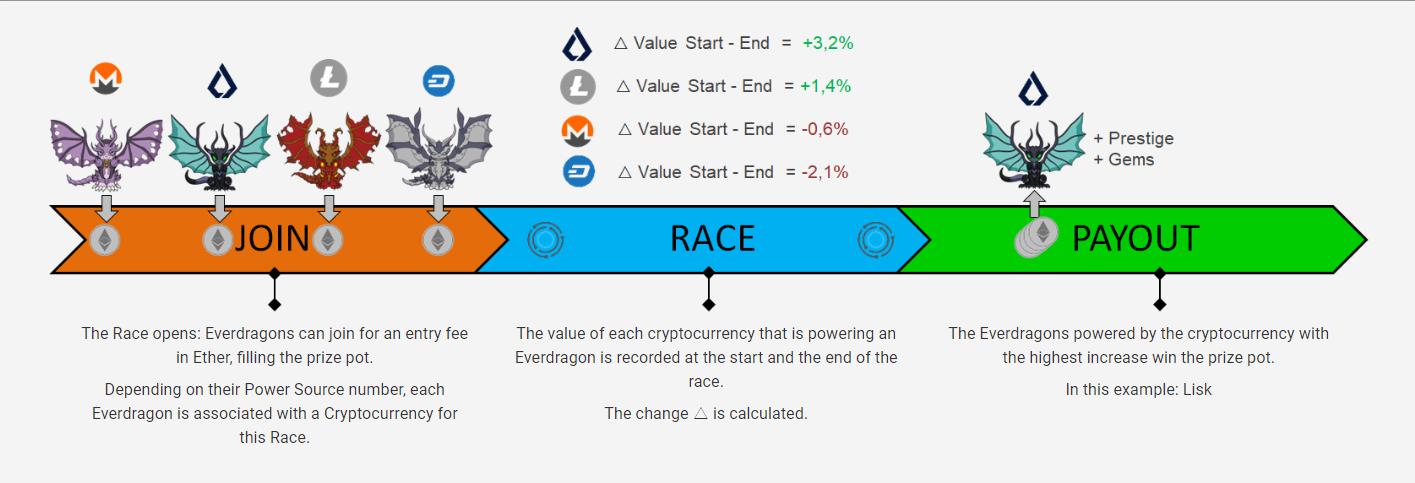 エバードラゴン Everdragons エバードラゴンズ 始め方 遊び方 ゲーム内容 概要 登録方法