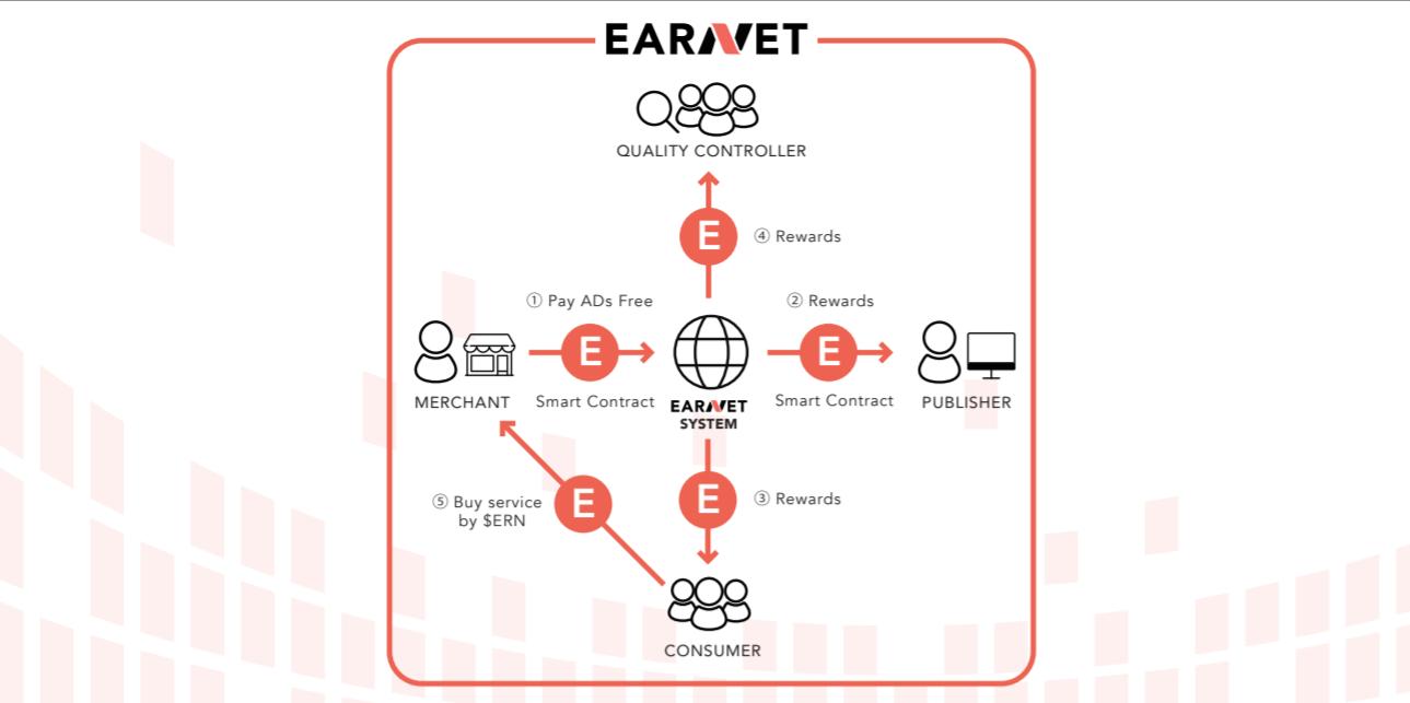 EARNET アフィリエイト 成果報酬型 広告 AI ブロックチェーン