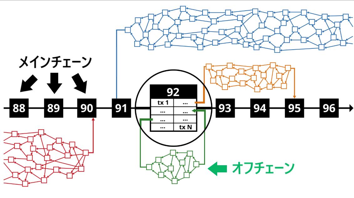 loomnetwork ルームネットワーク サイドチェーン 独自チェーン Dappチェーン 特徴 概要 プラットフォーム