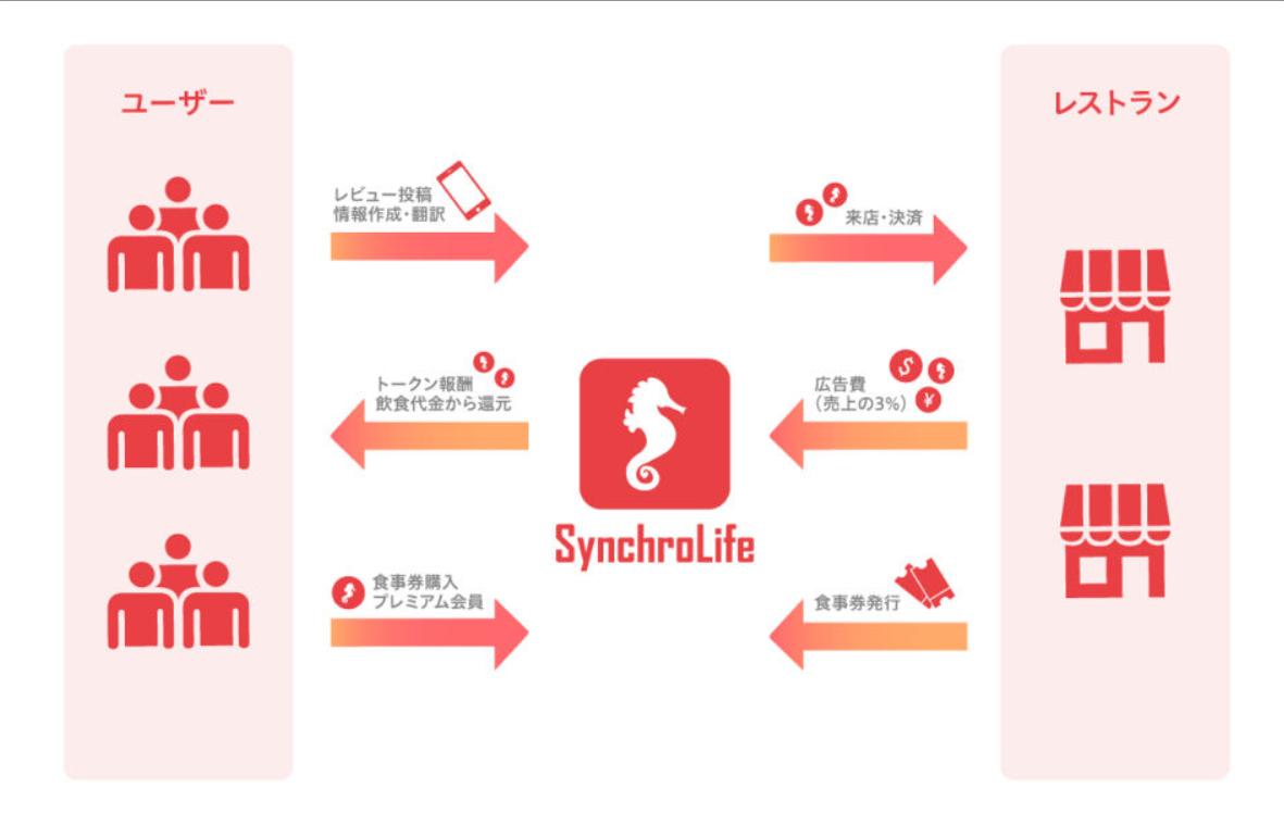 シンクロライフ synchrolife 仕組み SYC SynchroCoin