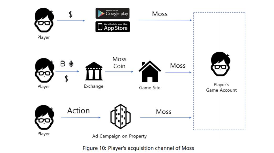 Mossland モスランド AR 仮想通貨ゲーム ブロックチェーンゲーム Dapps アプリ