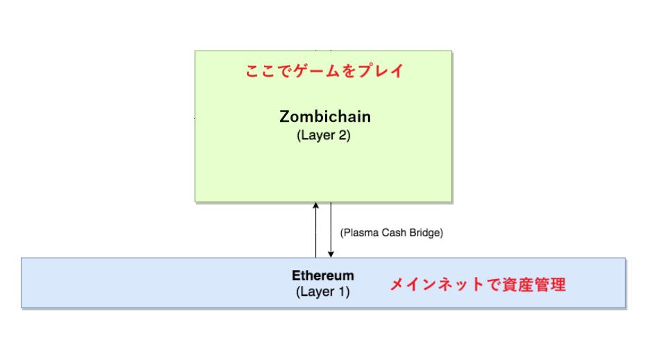 LoomNetwork サイドチェーン Plasmachain プラズマチェーン 手数料 仕組み 特徴