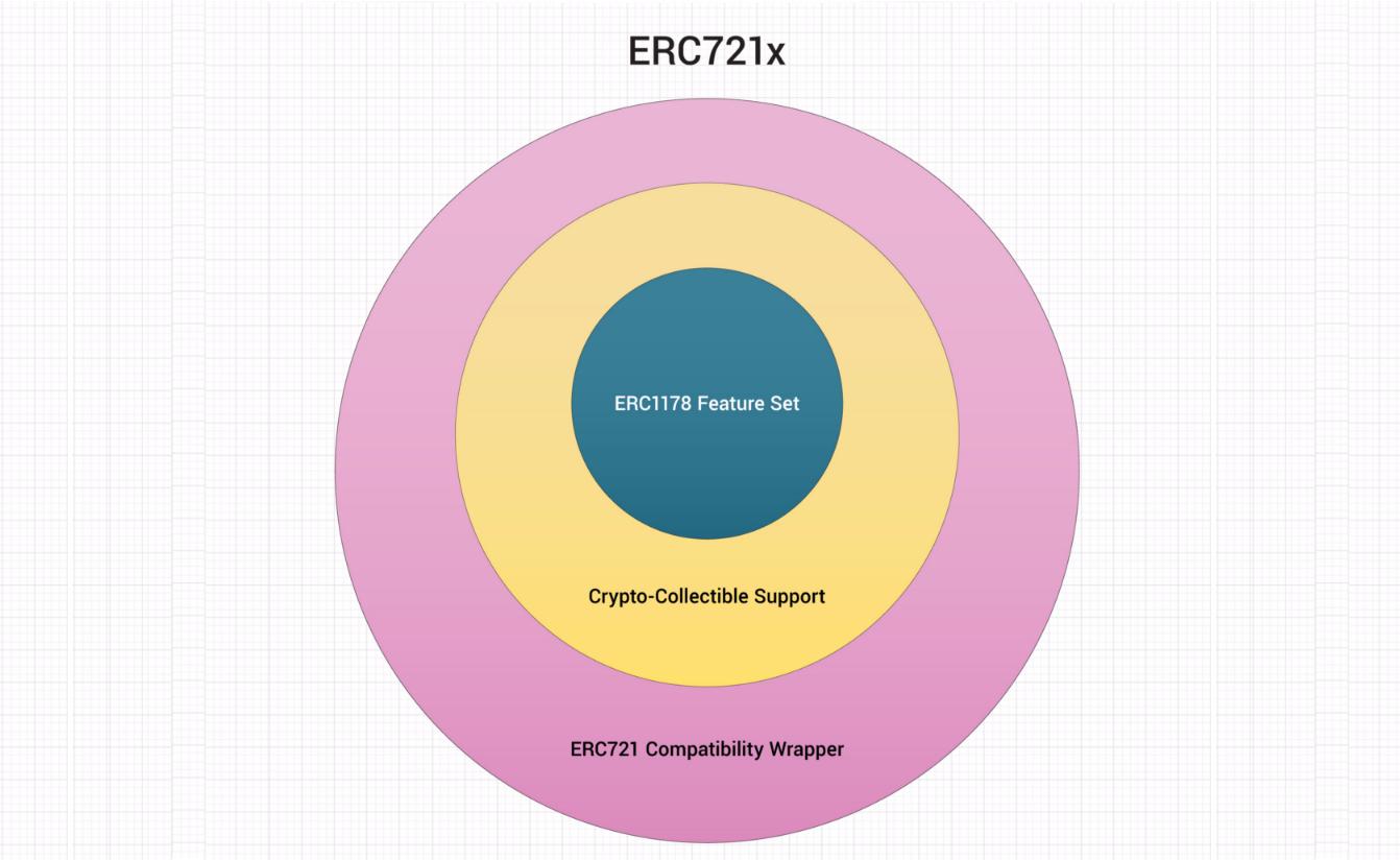 ERC721x LoomNetwork ERC1178 特徴 仕組み
