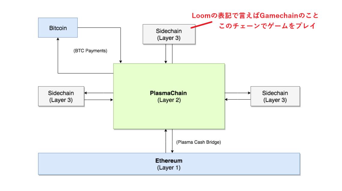 サイドチェーン Dapps 仮想通貨 イーサリアム Loom BOLT Plasmachain