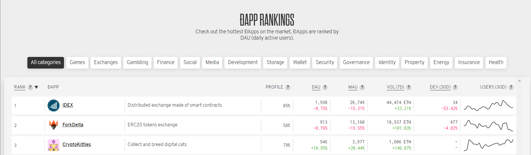 STATE OF THE DAPPS 見方 使い方 Dapps ブロックチェーンゲーム