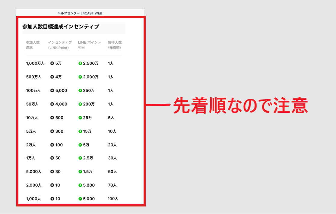 4CAST LINE 仮想通貨 LINK POINT 始め方 使い方