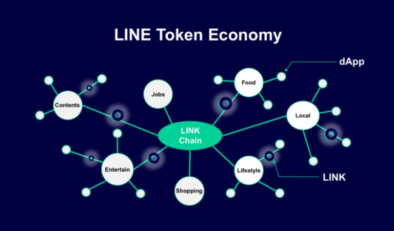 LINKChainとは?LINEトークンエコノミーを実現する独自チェーンの特徴