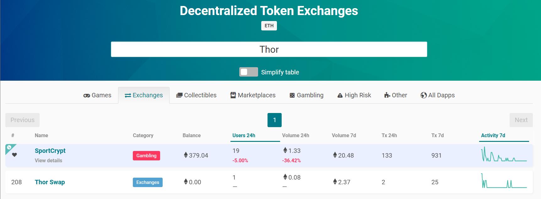 ThorSwap DEX 分散型取引所 スワップ 登録方法 使い方