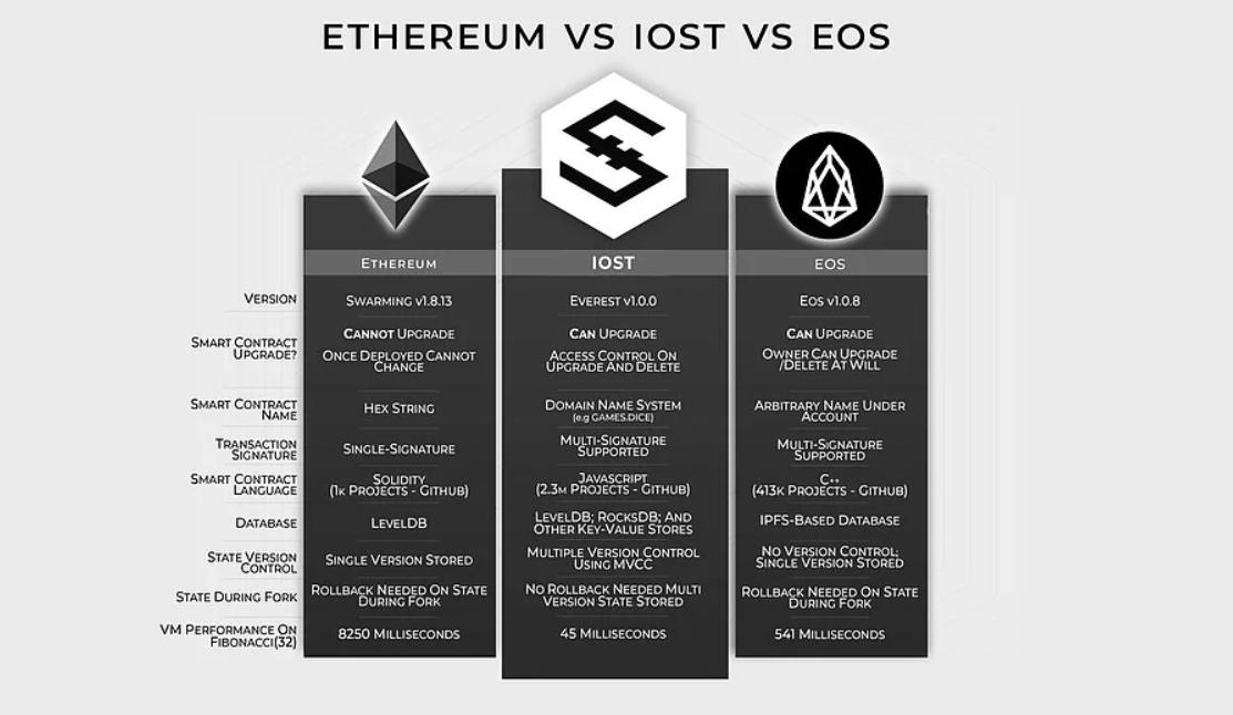 IOST blockchain ブロックチェーン Dapps
