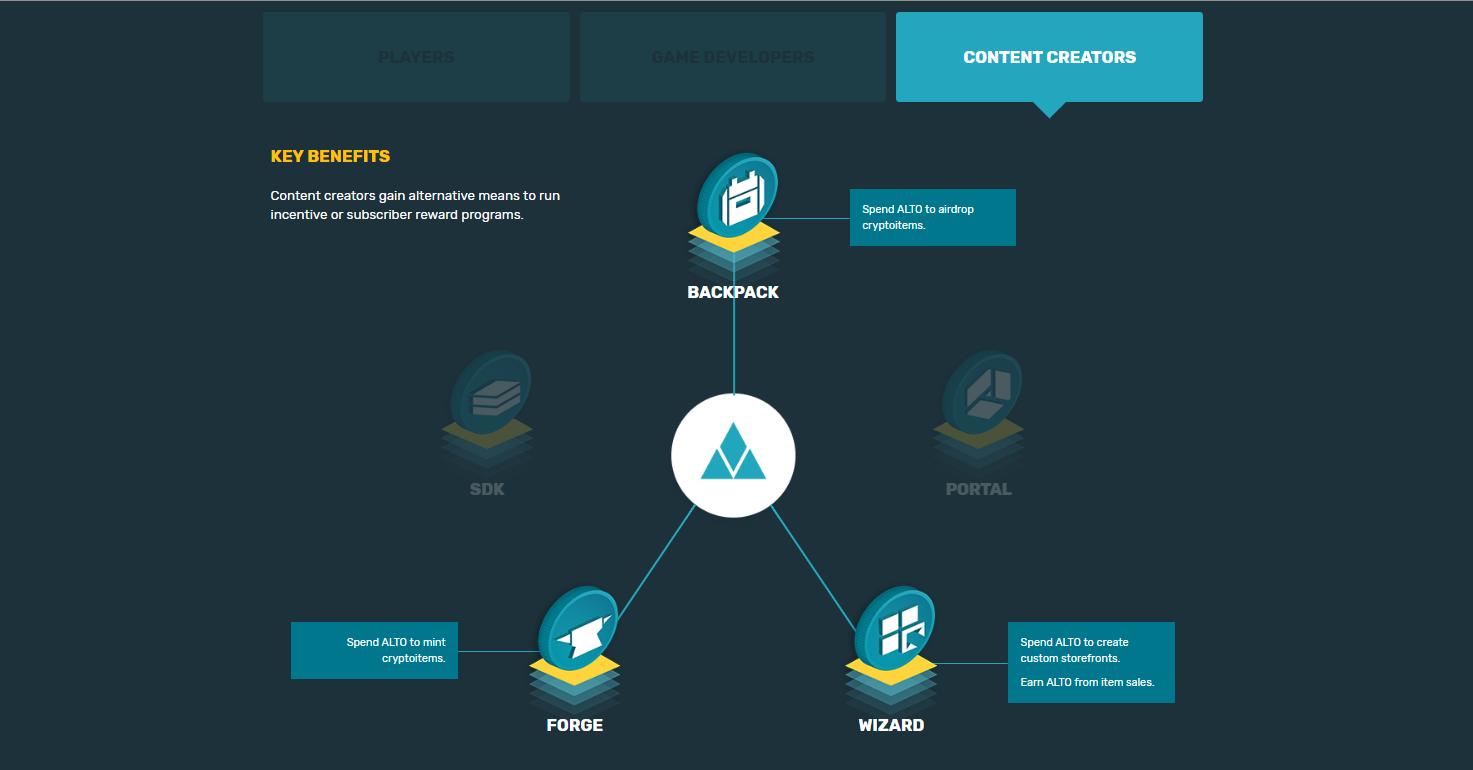 Alto.io Dapps ゲーム ブロックチェーン プラットフォーム 開発