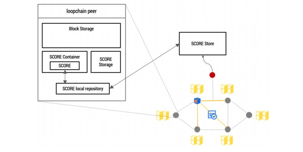 ICON ブロックチェーン loopchain Dapps 仮想通貨