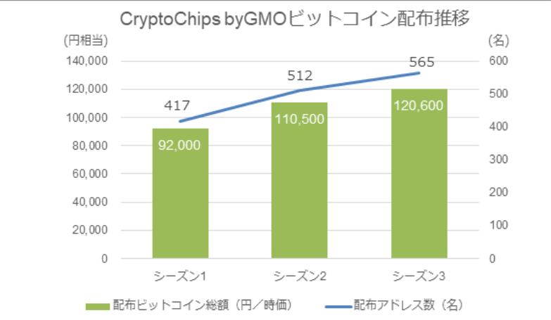 CryptoChips ビットコイン GMO キャプテン翼 ウィムジカルウォー 仮想通貨 アプリ