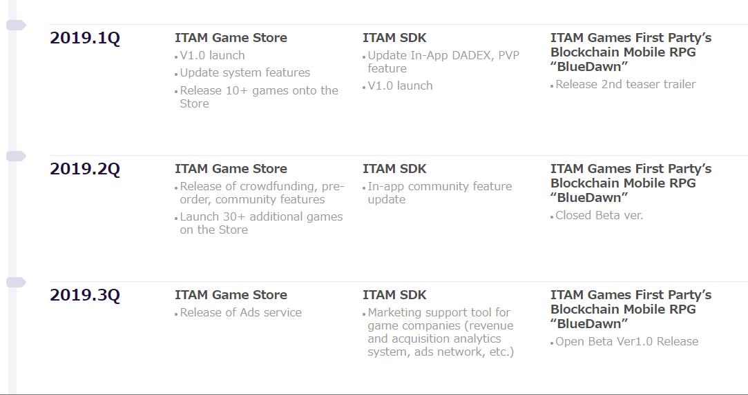 eos itamgames アプリ ブロックチェーンゲーム 無料 プラットフォーム