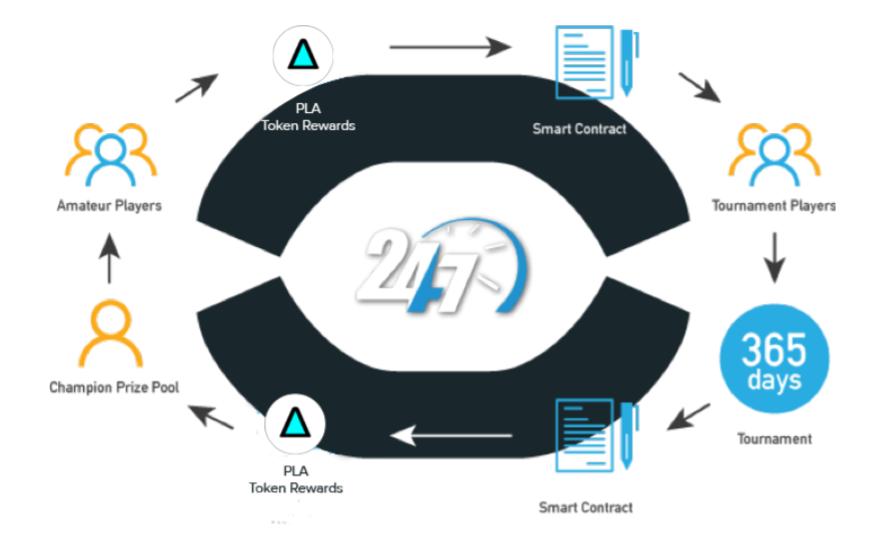 Plair フォートナイト eSports ブロックチェーン