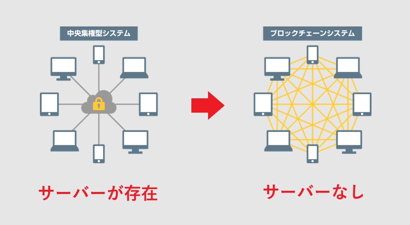 仮想通貨 ブロックチェーン 活用事例 特徴
