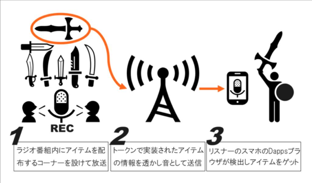 TokenCastRadioとは?ブロックチェーンゲームのアセット配布サービス