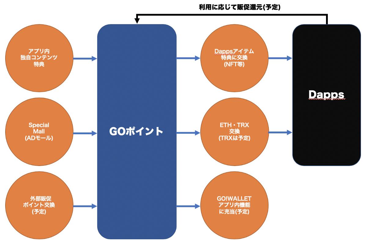 GO!WALLET ポイント機能 GO!ポイント 交換方法 使い方 獲得方法
