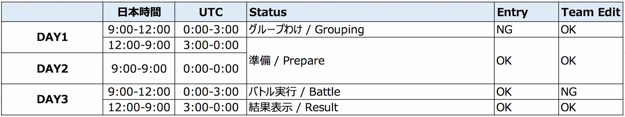 マイクリ マイクリプトヒーローズ ランドバトル フラッグ戦 ナイト戦 G5 スケジュール