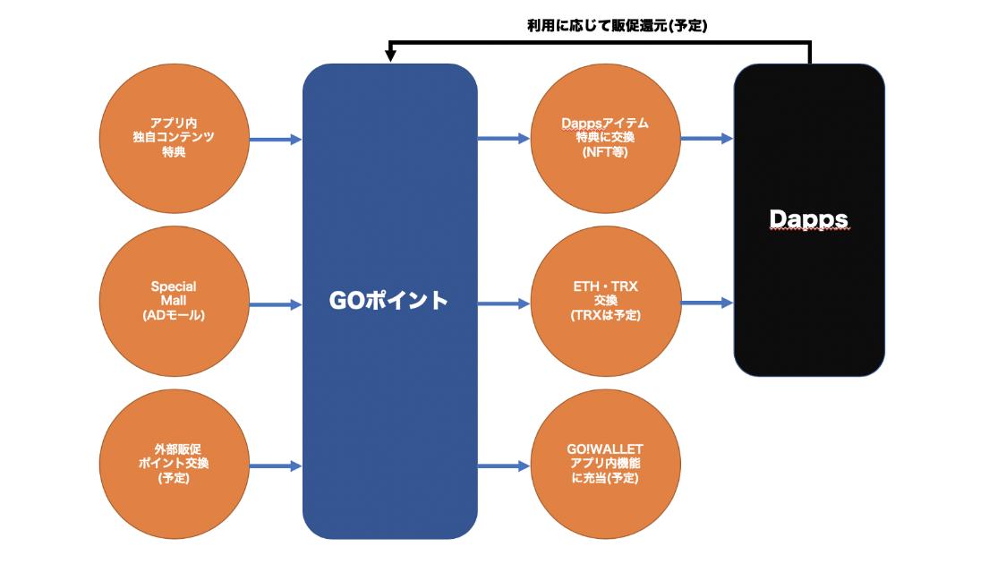 GO!WALLET|アセットやETHと交換ができるGO!ポイントの獲得方法