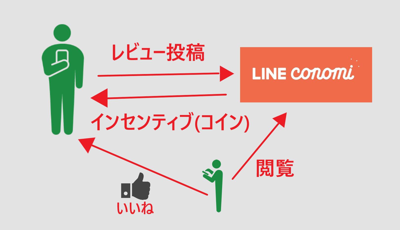 LINE CONOMI ラインコノミ コイン 稼ぎ方 テクニック