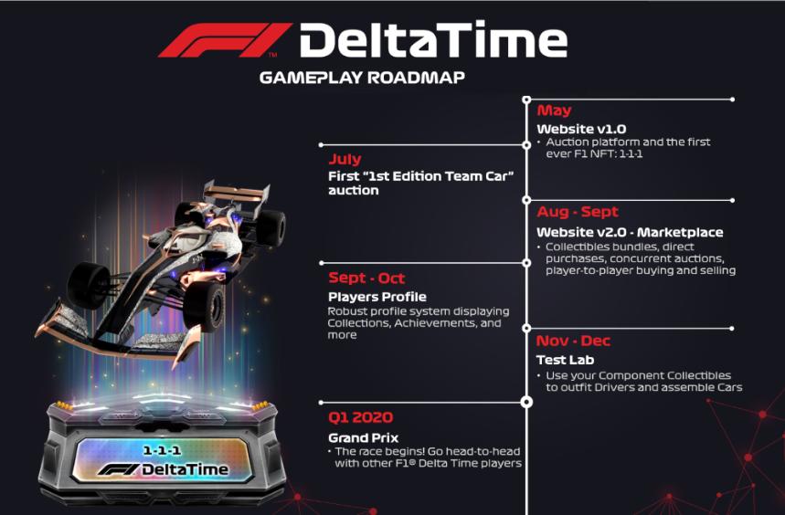 F1®Delta Time F1デルタタイム ロードマップ