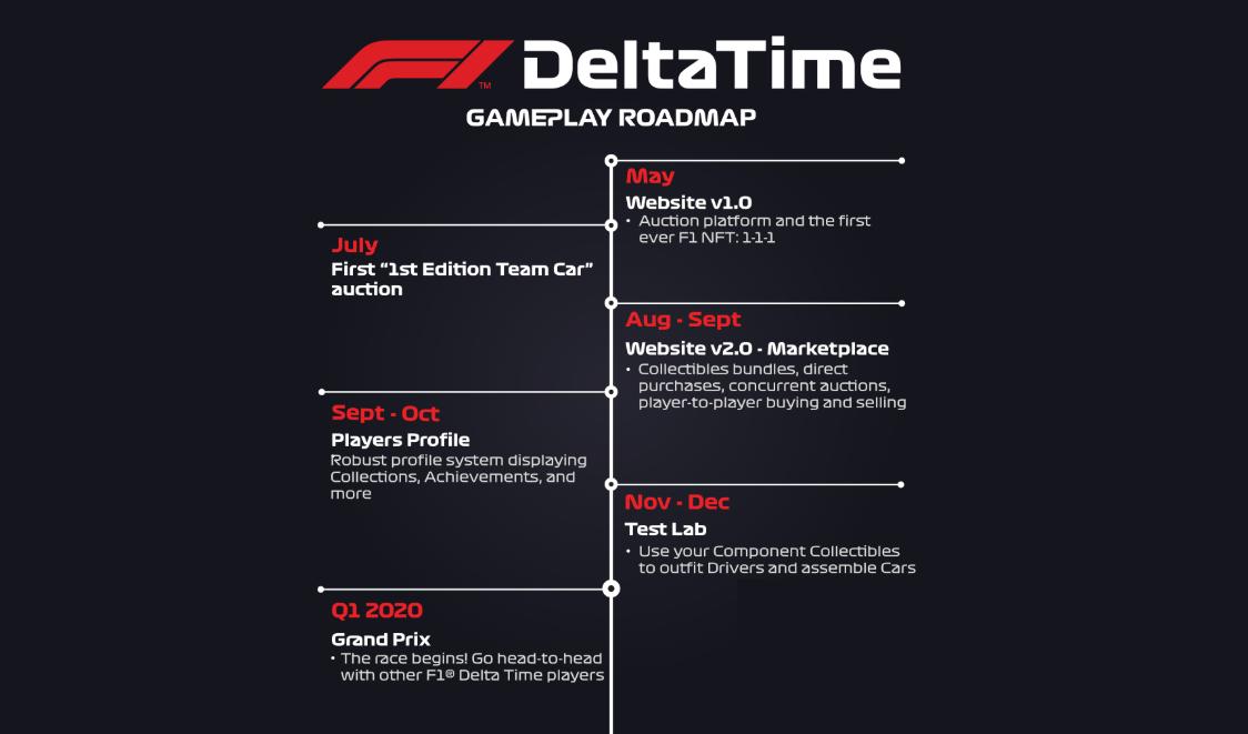 F1®Delta Time|今後の展開 リリースまでのロードマップ