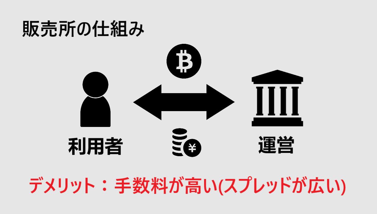 仮想通貨 取引所 選び方 損