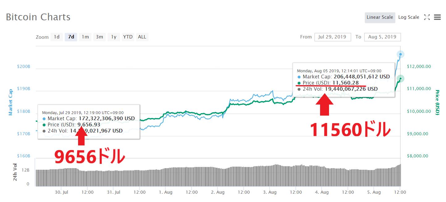 ビットコイン 仮想通貨 購入 買い方 最短