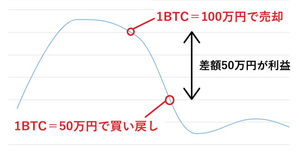 ビットコイン 下落 暴落 仮想通貨 対策 対処