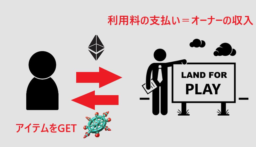 ブロックチェーンゲーム 稼ぐ 稼ぎ方 仕組み Dapps