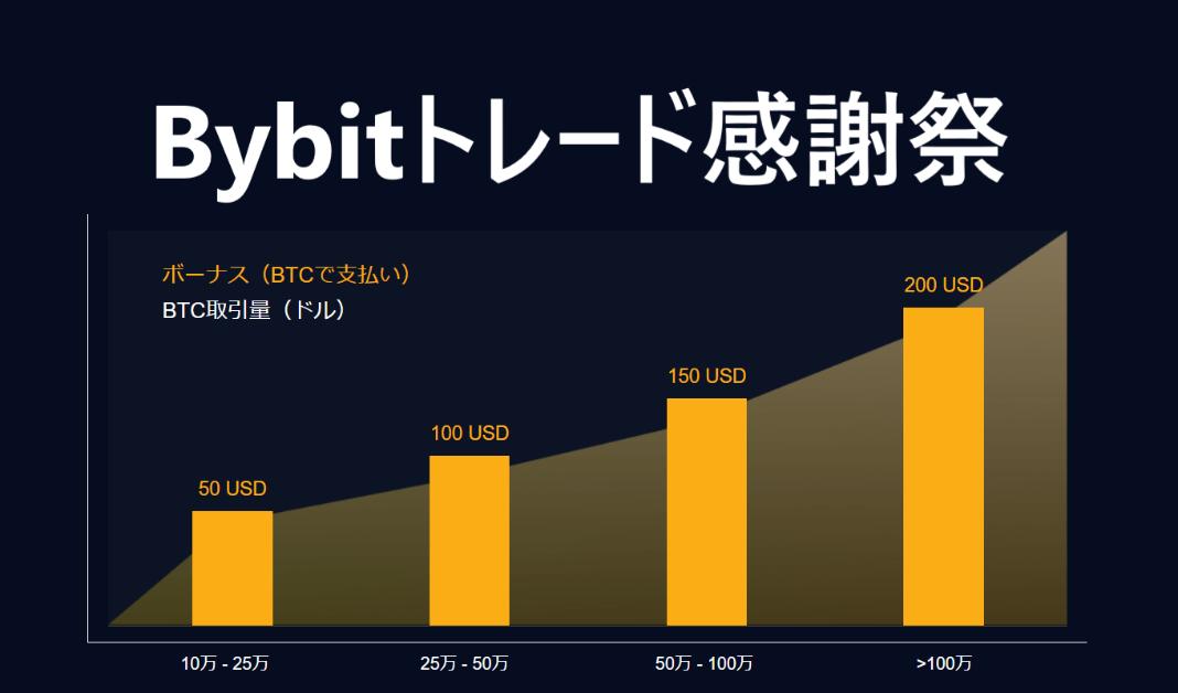 Bybit(バイビット)取引感謝祭|最大200ドルの取引ボーナス