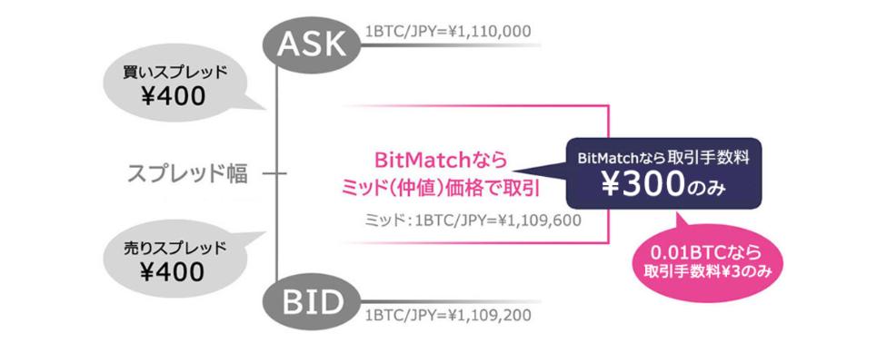 DMM Bitcoin DMMBitcoin 使い方 取引方法