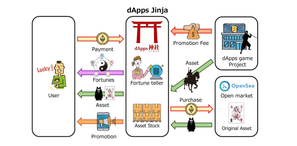dApps神社 概要 NFT ブロックチェーンゲーム 占い