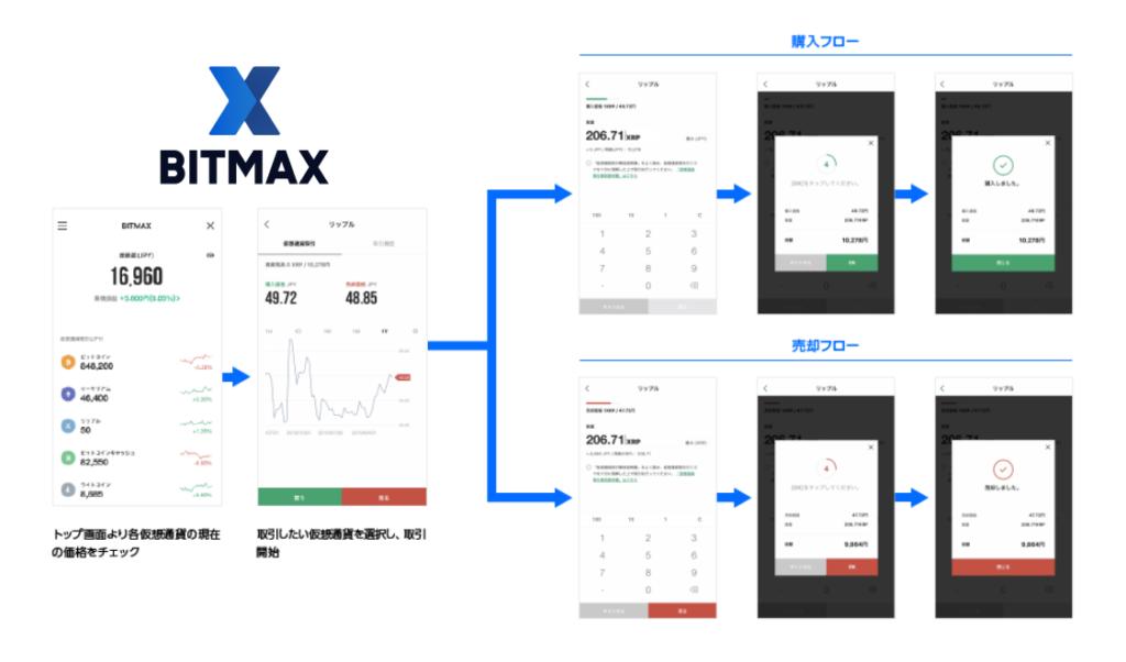 BITMAX(ビットマックス)使い方ガイド|取引のやり方と手数料
