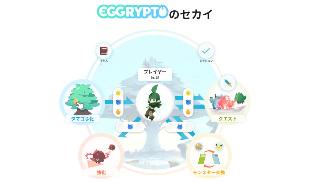 エグリプト(EGGRYPTO) ゲーム性とバトル要素を徹底解説