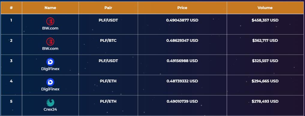 PlayFuel ブロックチェーンゲーム PFL