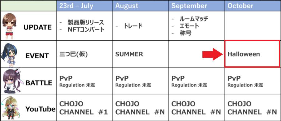 CHOJO ロードマップ 生放送 予定