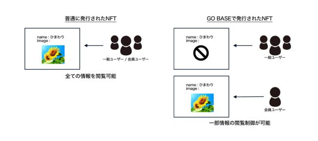 NFTカード SEK48 ブロックチェーン デジタルカード