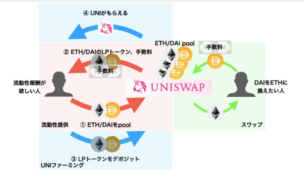 ユニスワップ UNISWAP ファーミング 流動性マイニング