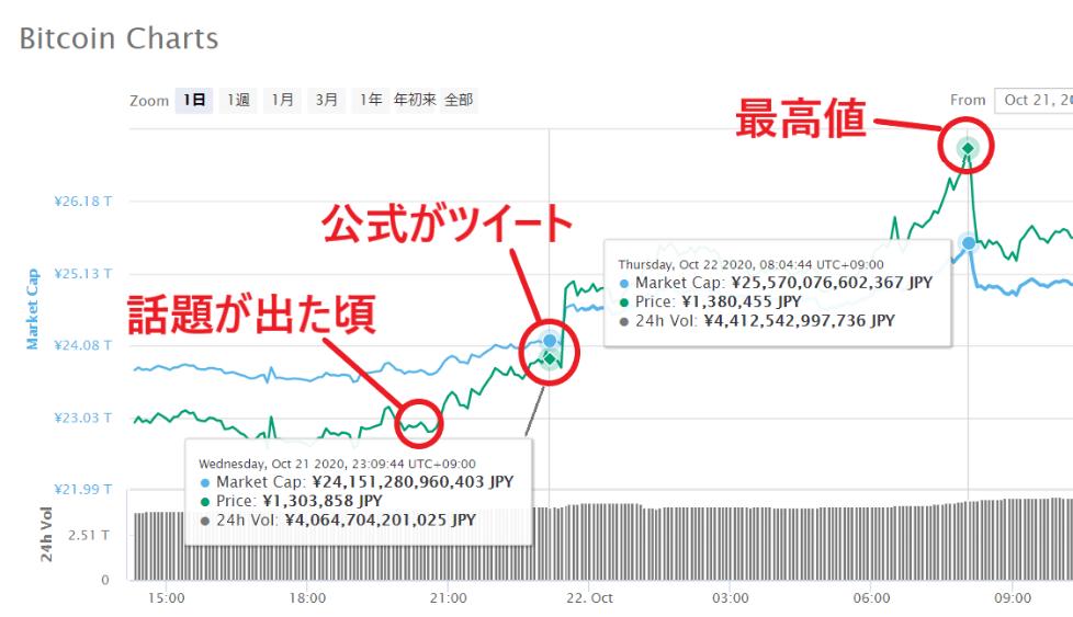 ペイパル ビットコイン 価格