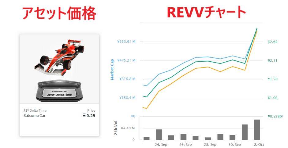 F1デルタタイム REVV ステーキング 検証