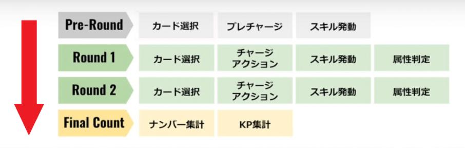 マイサガ マイクリプトサーガ β 遊び方 レビュー