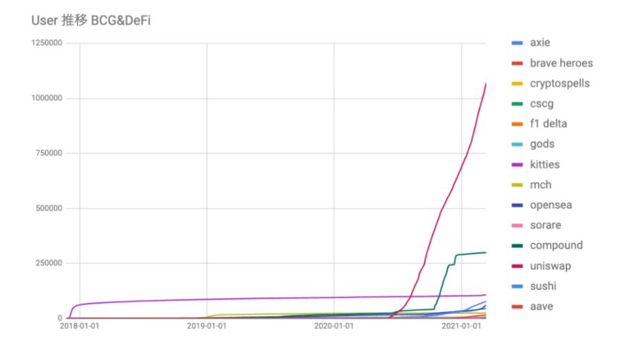 ウォレットデータ ユーザーの推移 DeFi