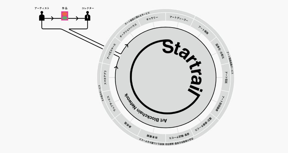 SMAH 集英社 アート ブロックチェーン