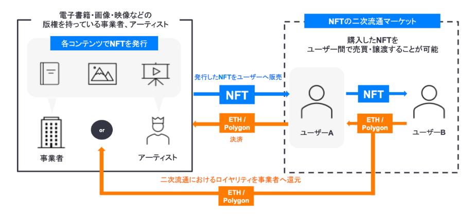 nanakusa 仕組み